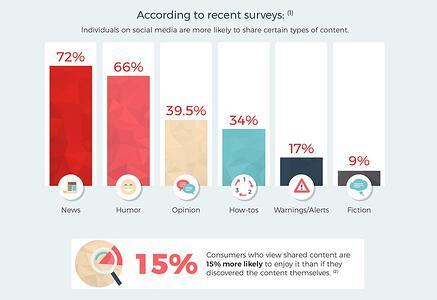 Science Behind Viral Social Content Infographic-DMA Solutions-1