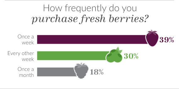 How freqently do you purchase fresh berries?