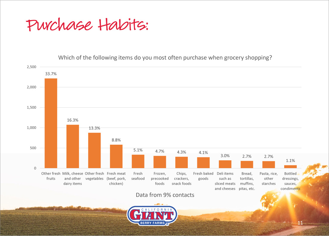purchase habits graph