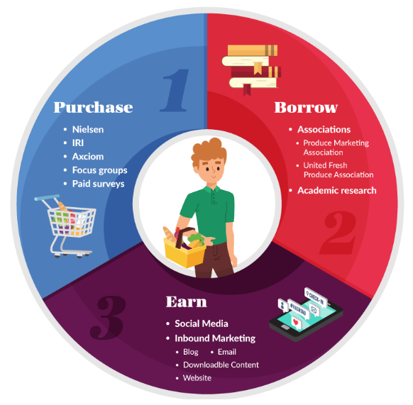 Types of Data Purchased Borrowed and Earned