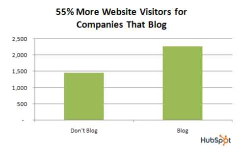 chart with more website visitors because of blog
